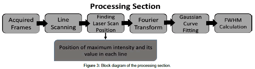 optics-photonics-Block-diagram