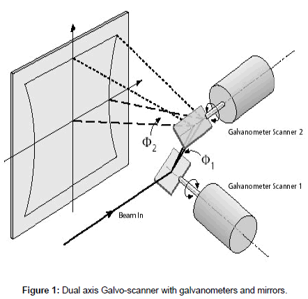optics-photonics-Dual-axis
