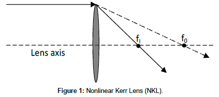 optics-photonics-Nonlinear-Kerr