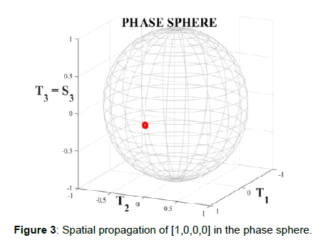 optics-photonics-phase-sphere
