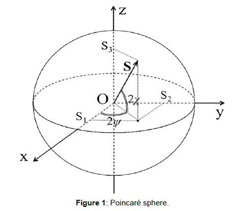 optics-photonics-poincare-sphere