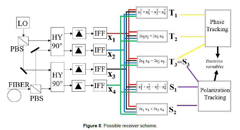 optics-photonics-receiver-scheme