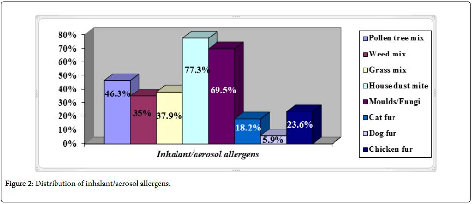 Prevalence of Allergic Rhinitis among Secondary School