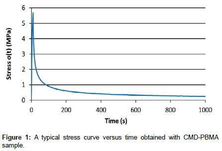 polymer-science-applications-stress-curve
