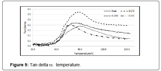 polymer-science-temperature