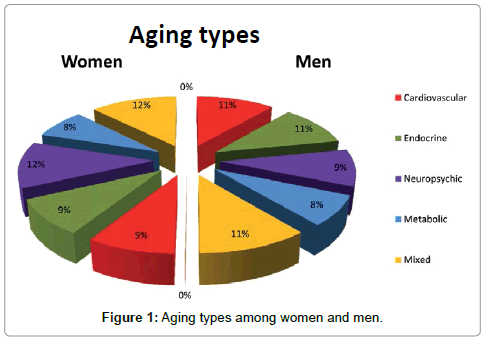 Use of Fetal Stem Cells for Anti-Aging and Rejuvenation