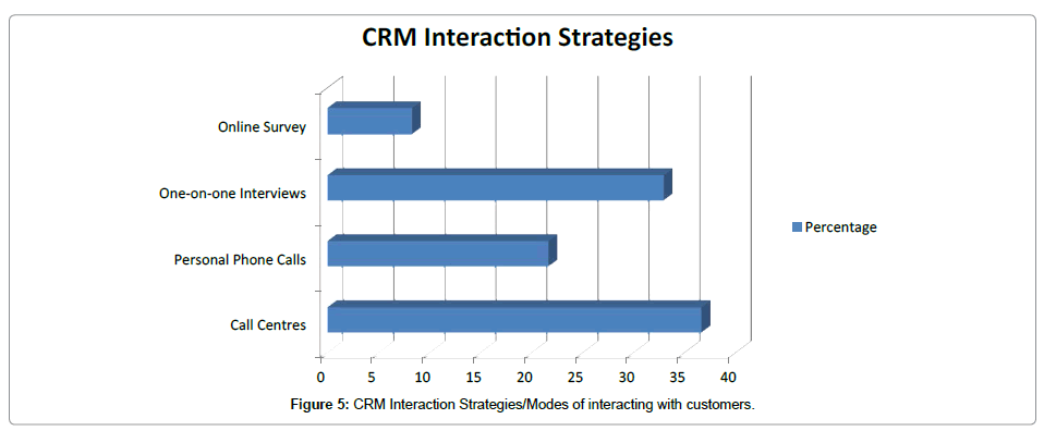 research-journal-economics-CRM-Interaction