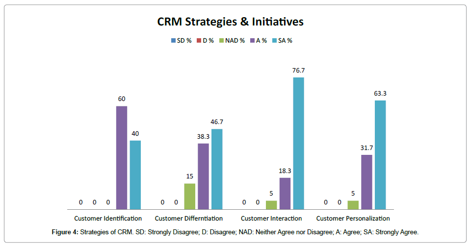 research-journal-economics-Strategies-CRM