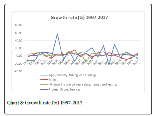 research-journal-growth