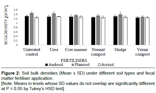soil-science-plant-health-bulk-densities