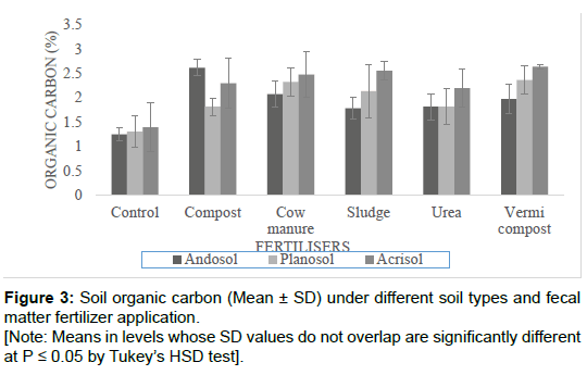 soil-science-plant-health-organic-carbon