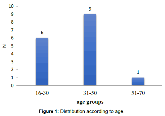 surgery-clinical-practice-distribution-according-age