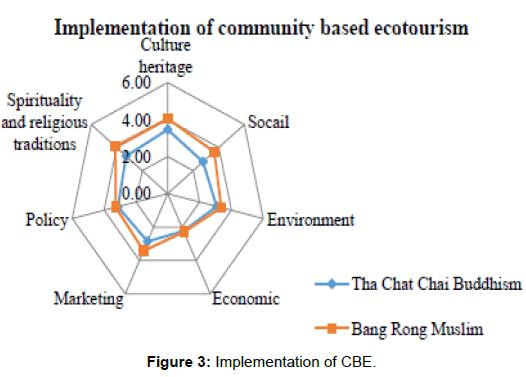 Sustainability of Community Based Ecotourism Development