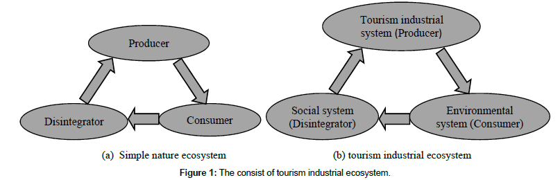 tourism-hospitality-tourism-industrial