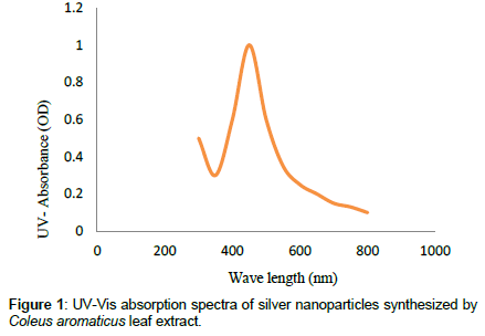 Insecticidal activity of Green Synthesized silver