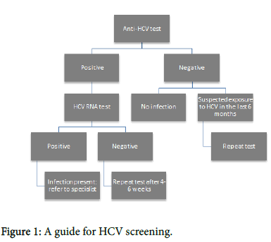virology-antiviral-research-HCV-screening