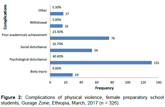 Correlates of Sexual and Physical Violence among Female