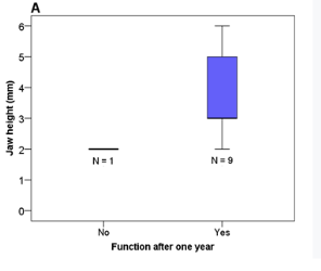 The Internal Sinus Floor Elevation Procedure is Comparable to the Conventional Sinus Floor Elevation Procedure in Highly Atrophic Alveolar Ridges: Results Four Years after Loading in A Randomized, Controlled, Blind Pilot Study