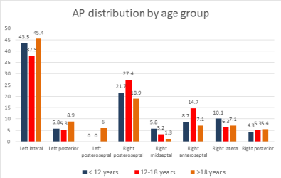 Relation between Age Group and Accessory Pathway Anatomical Location