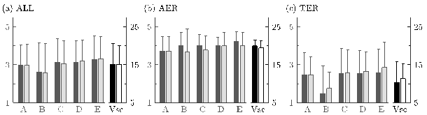 Intra and Inter-rater Reliability of the Volodalen® Scale to Assess Aerial and Terrestrial Running Forms