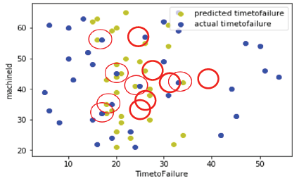 Predictive Maintenance for Vibration-Related Failures in the Semi-Conductor Industry