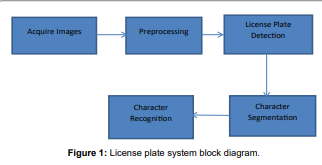 A Review Paper on License