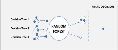Machine Learning Models Developed For Telecom Churn Prediction