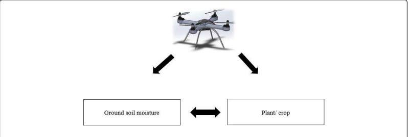 Mechatronics Application in Determination of Soil Moisture Content in Farming
