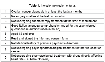 Adapting to Cancer with Body, Mind, and Heart: Psychological, Psychophysiological Assessment and Management in Sample of Ovarian Cancer Survivors