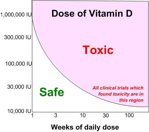 Lack of Effect of Graded Doses of Vitamin D on Bone Metabolism of Breastfed Infants