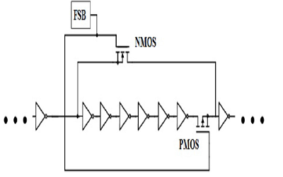 Digitally-Controlled Frequency Generation Using Variable-Length Ring Oscillators