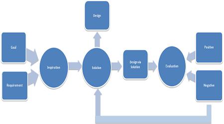 Creation of Conceptual Fashion Design Process Model