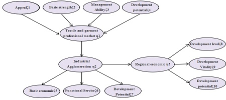 The Development of Textile and Garment Professional Market, Industrial Agglomeration and Regional Economy
