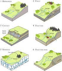 Emergent Groundwater Springs