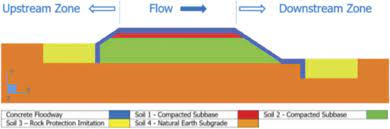 Structural Analysis in Floodway Design Process