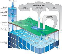 Hydrological Models for the Assessment of Water Resources