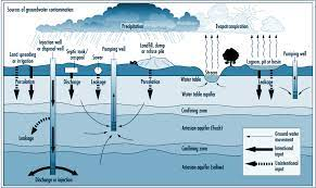 Air and Pollution Burden and Methods for Management in Groundwater