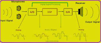 Output Impedance Analysis of  Digital to Analogue Converters
