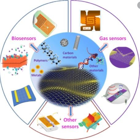 Polymer Nanocomposites: An Overview