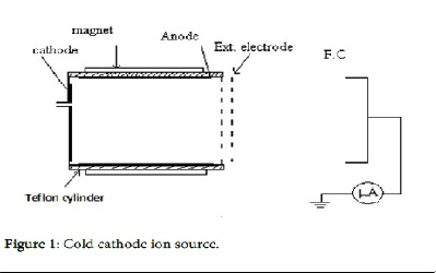 Surface Treatment of Polypropylene Film using Cold Cathode Ion Source