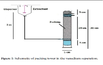 Separation of Vanadium Using Dispersive Liquid-Liquid Extraction