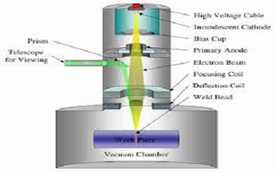Physical Swelling Properties Study of a PVP Hydrogel in Aqueous Solutions by using Electron Beam (EB) Irradiation