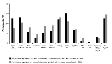 Changes in Sore Throat Symptoms throughout the Day and Night: A Questionnaire-Based Survey of Five Countries