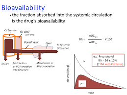 Bioavailability and Pharmaceuticals
