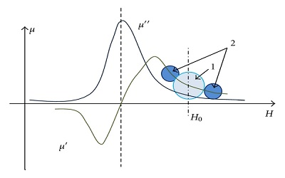 Journal of Physics Research and Applications - High Impact