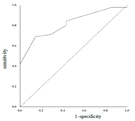 Sleep Apnea and Neck Circumference in Japanese Rugby Union Athletes