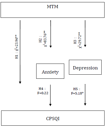 Modified Transcendental Meditation Intervention for Nurses via an Application User Group Accessed on Smartphones: Effects of Anxiety and Depression on Sleep Quality