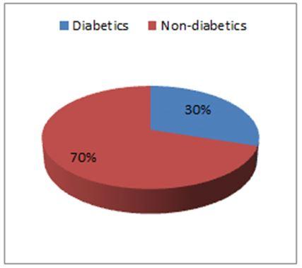 Prevalence Rate and Risk Factors of Diabetes Mellitus among Jazan University Students, Kingdom of Saudi Arabia