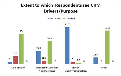 A Purpose-Driven Customer Relationship Management (CRM), Strategies and Expected Benefits to Ghanaian Banks