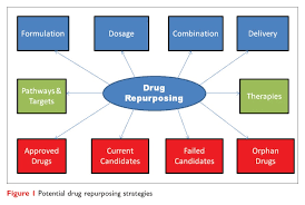 Could cell structures science rescue drug disclosure?